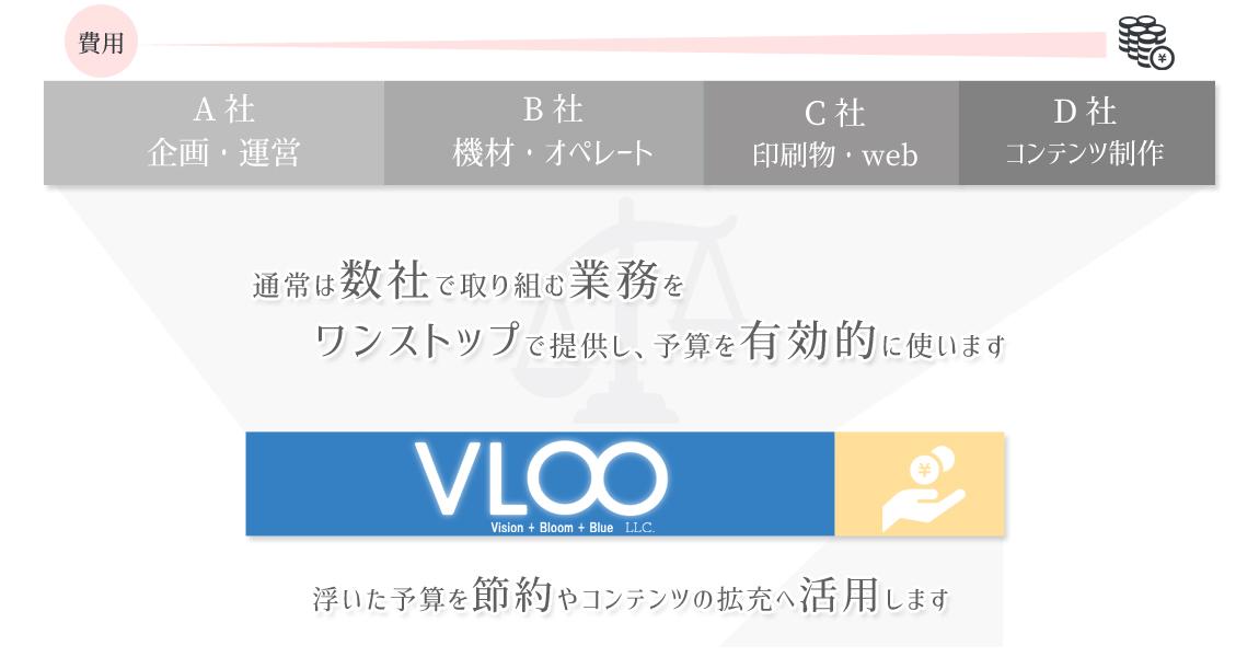 合同会社VLOO各種費用の説明画像